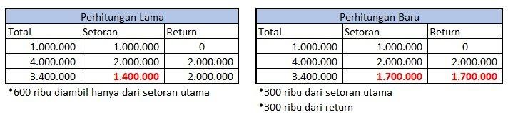 Tabel perhitungan return baru Ajaib