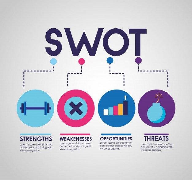Memahami Analisis SWOT dan Kapan Bisnismu Membutuhkannya