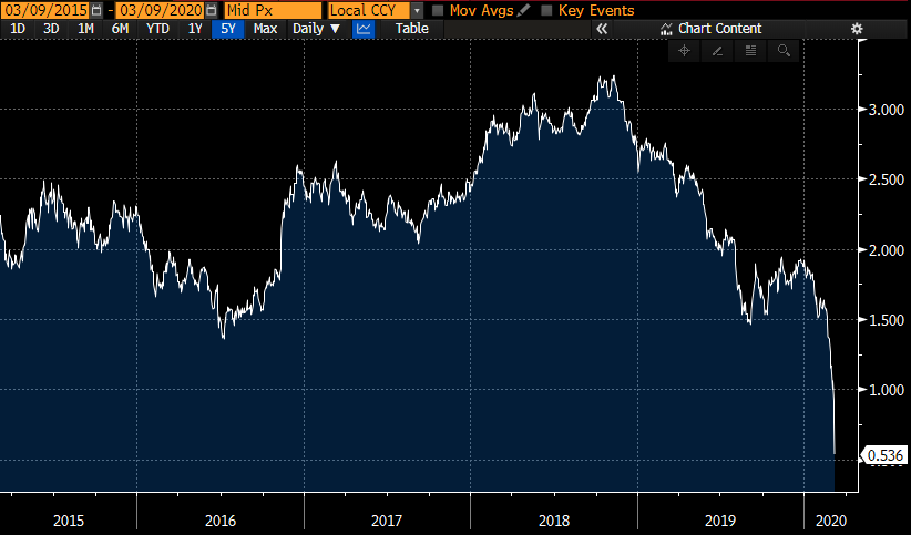 Siap-siap Saham Anjlok Lagi – Yield US 10-year Treasury Menukik