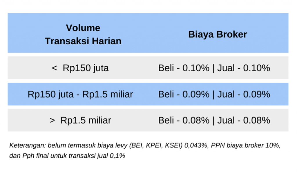 Ajaib online trading