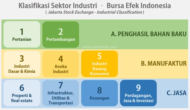 klasifikasi sektor industri - perusahaan jasa