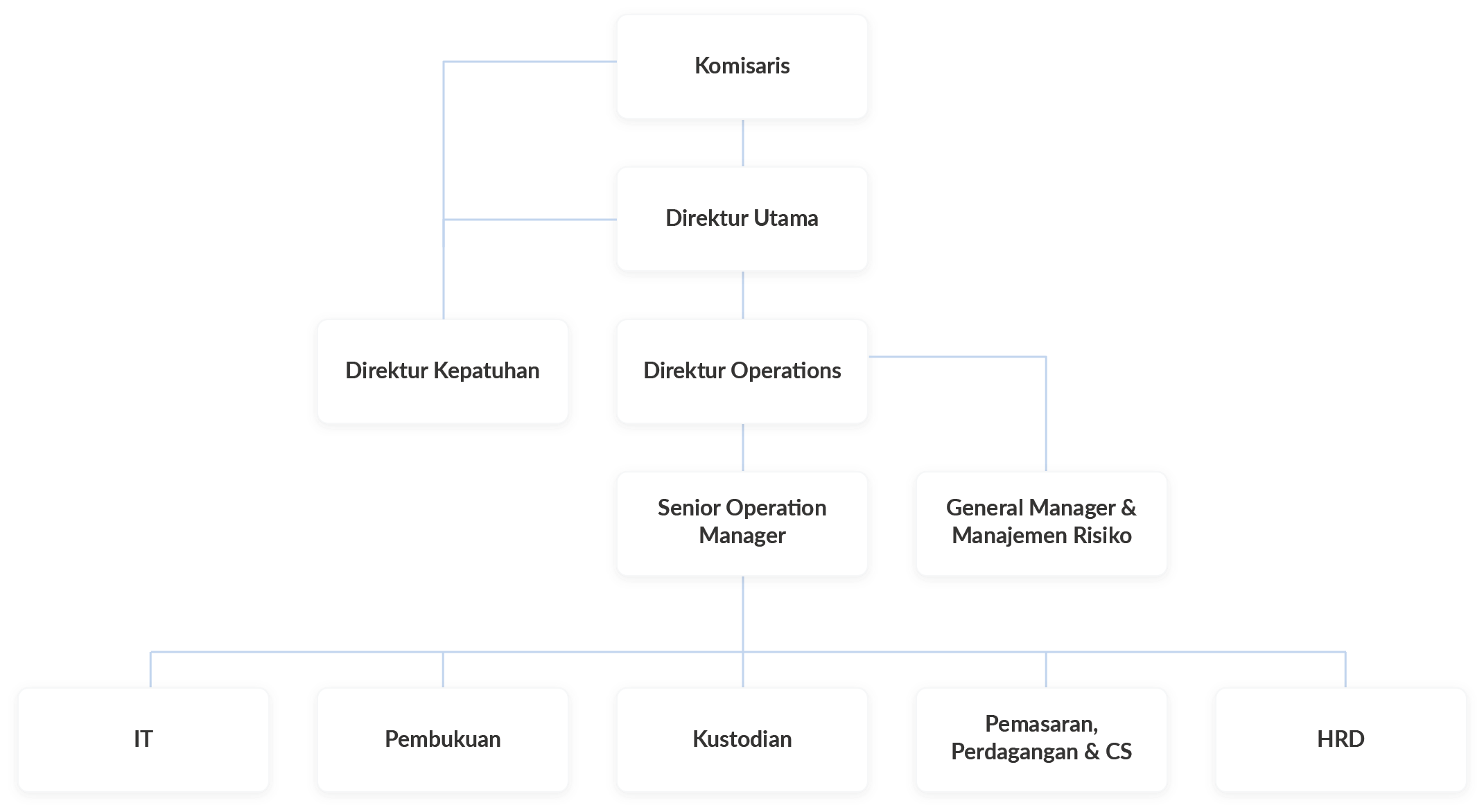 Updated Ajaib Organisation Structure