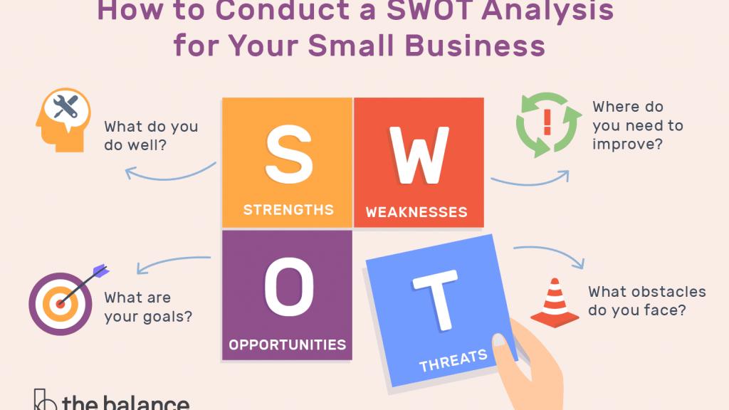 analisis peluang usaha dengan SWOT
