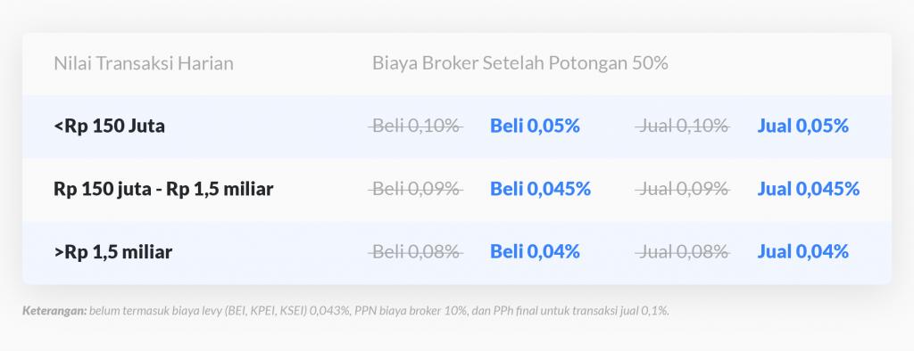 Biaya Broker Setelah Potongan 50%