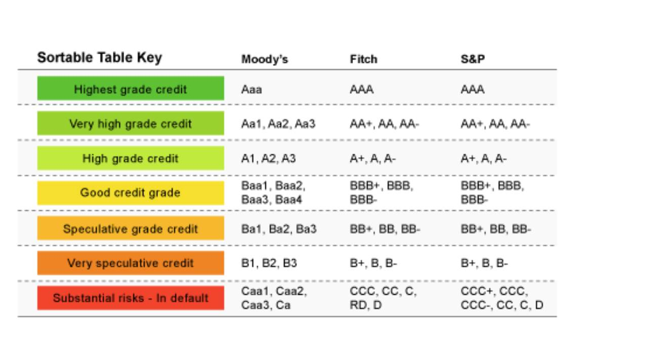Rating Obligasi